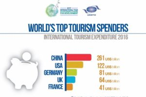 China tops global tourism markets with 12% jump in spend