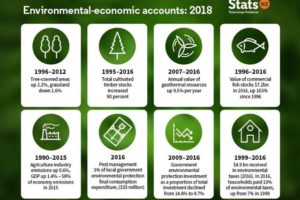 Stats NZ launches Environmental Economic Accounts