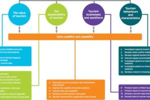 MBIE's top data priorities: Regional insight, sustainability, infrastructure