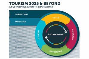 TIA unveils Tourism 2025 & Beyond