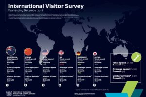IVS: 2018 visitor spending grows 6%