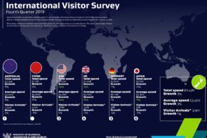 IVS: US visitor spend surges 29% to top $1.5bn in 2019