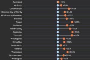 520k Kiwis hit the road at Queen's Birthday peak, which region benefited most?