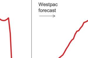Lack of international visitors dragging economy – Westpac